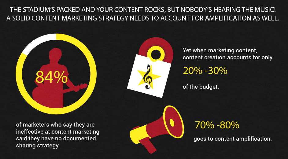 How to amplify your content