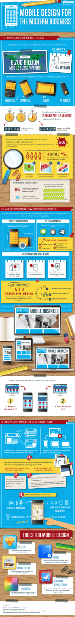 The importance of mobile design