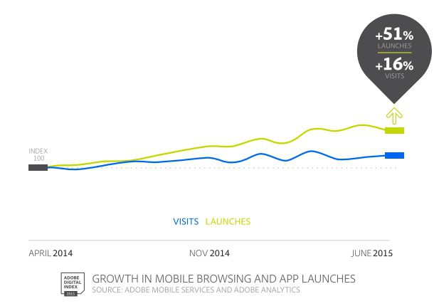 App and Mobile browsing popularity