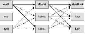 artificial neural networks improving search experience
