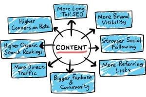 Benefits of content marketing on SEO strategy
