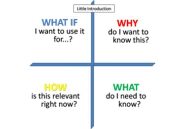 Presentation Skills How to: Why the 'how' is so important.