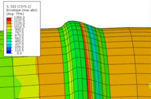 hoop and axial stress distributions