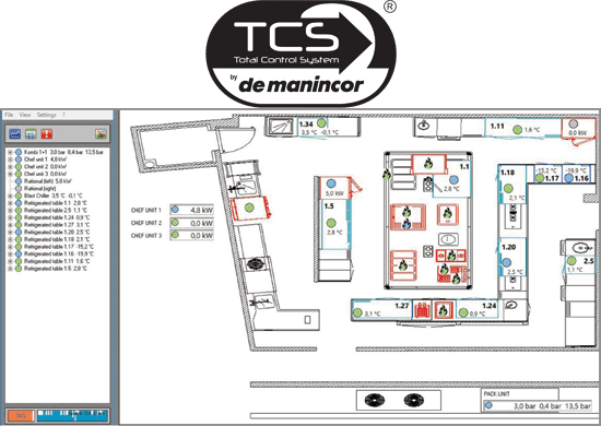 DeManincor Total Control System - TCS